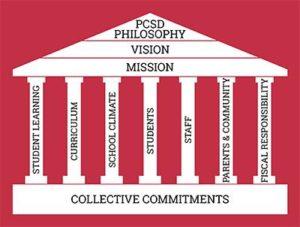 Pulaski Community School District Pillars